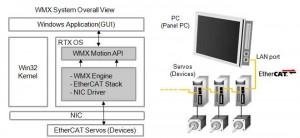 WMX System Architecture