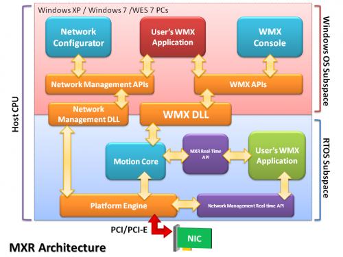 MXR2 Software Architecture
