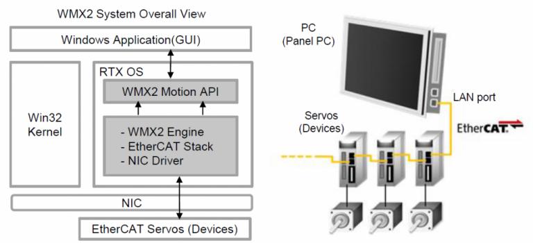 WMX2 Software Architecture